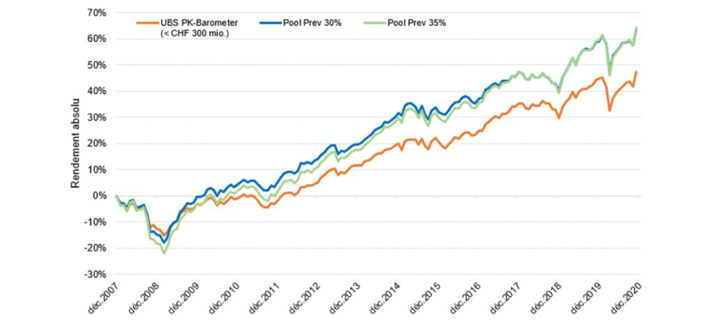 Graphique de comparaison avec le marché